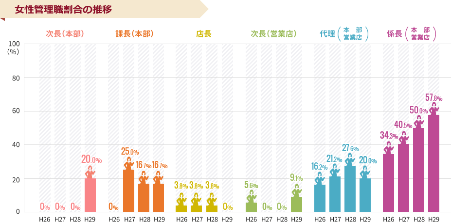 女性管理職割合の推移