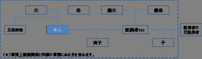 ご家族の範囲の例(点線枠内)