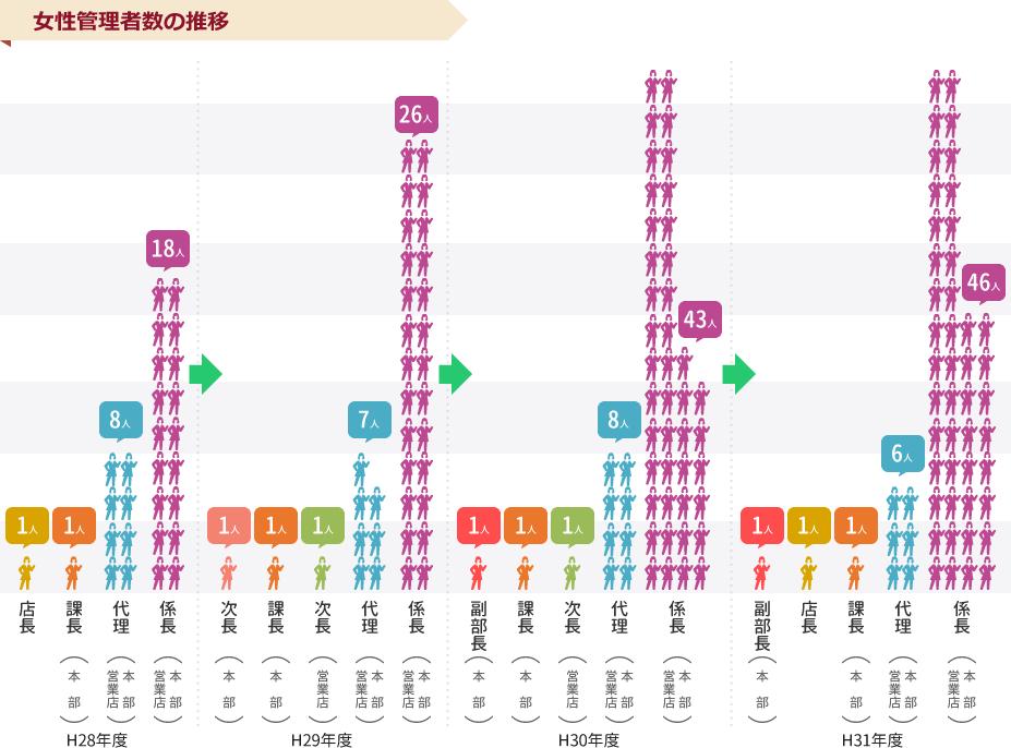 女性管理者数の推移