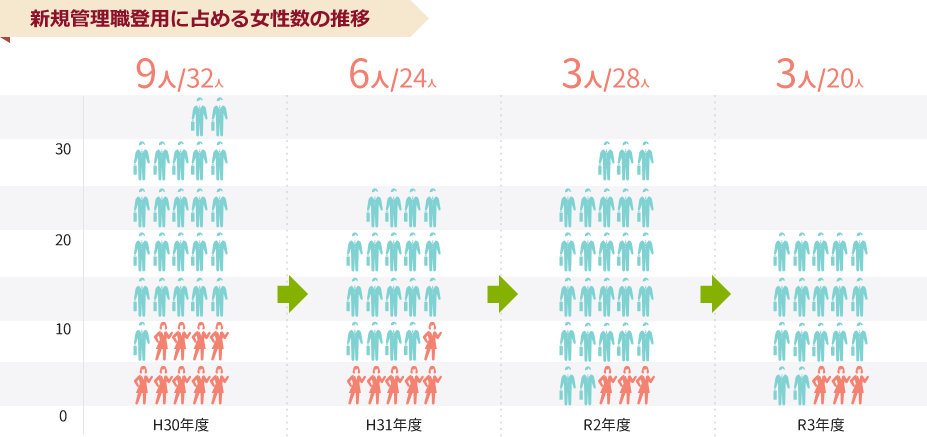 新規管理職登用に占める女性数の推移