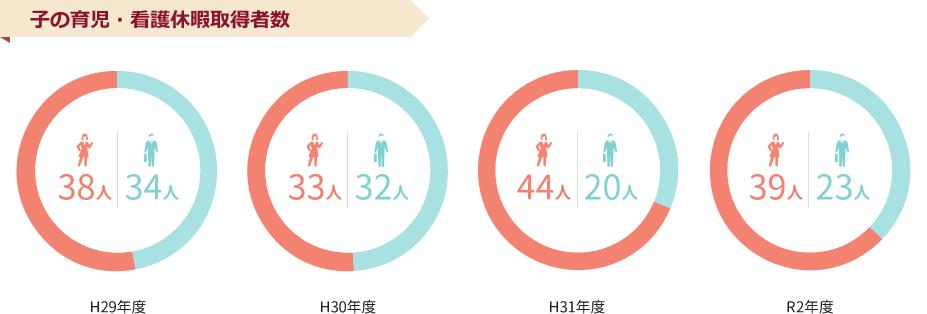 子の育児・看護休暇取得者数